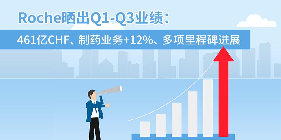 罗氏晒Q1-Q3业绩:461亿CHF、制药业务+12%