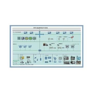 药厂过程信息系统