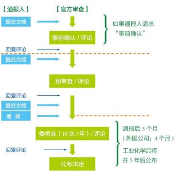 日本化审法CSCL申报服务