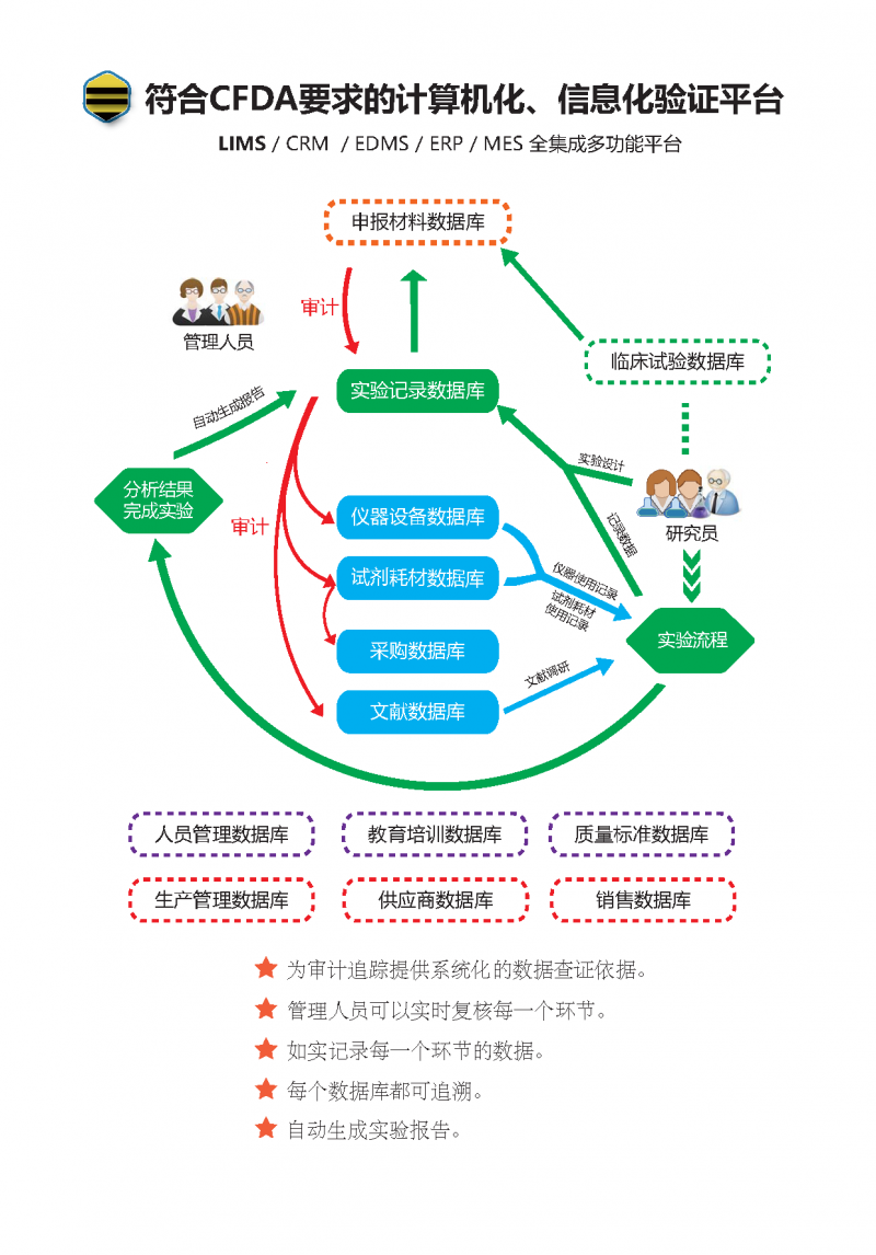 科学信息管理系统