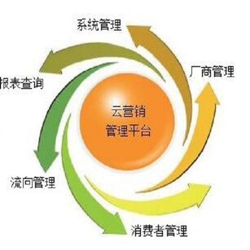 營銷管理云平臺