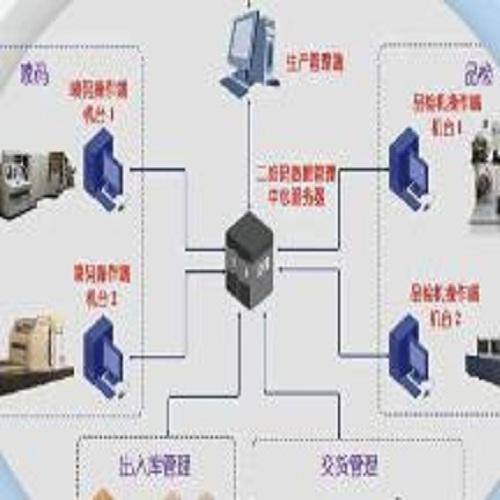 厂级可变信息数据管理系统