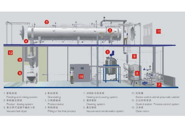 SUNZDG系列真空带式连续干燥机