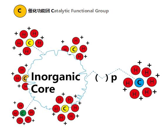 固体催化剂—取代液体催化剂做高科技环保卫士
