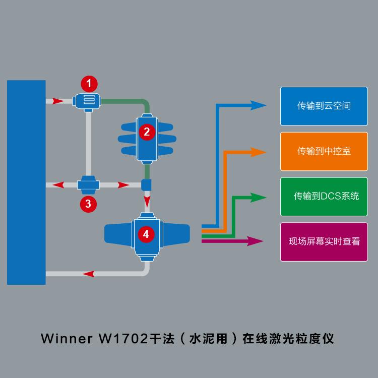 winner W1702干法水泥用在线激光粒度仪