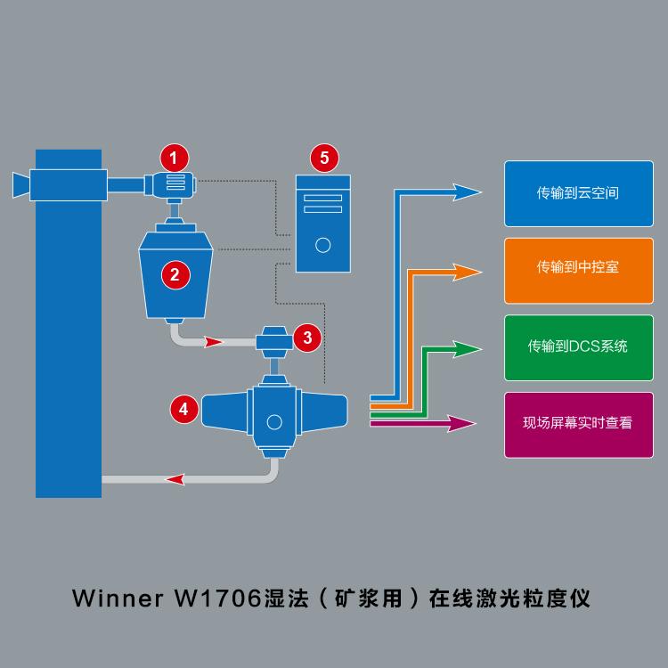 winner W1706湿法矿浆用在线激光粒度仪