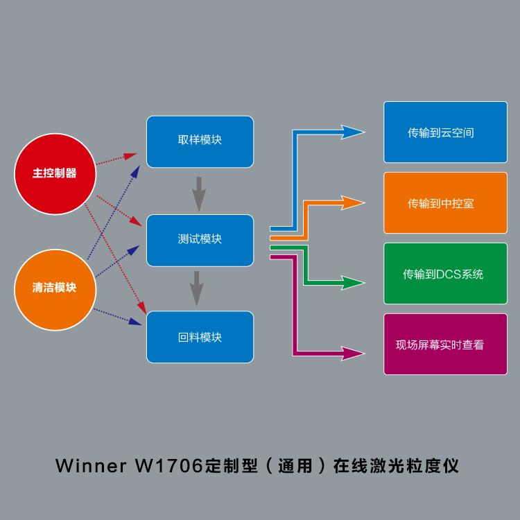 winner7000定制型在线激光粒度仪