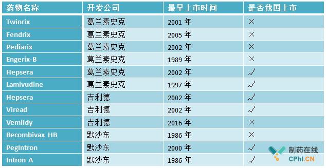 全球乙肝上市药物盘点:已达五十余种
