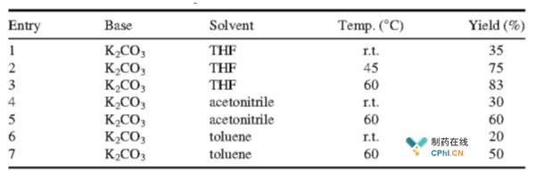 化合物3与中间体6缩合条件筛选