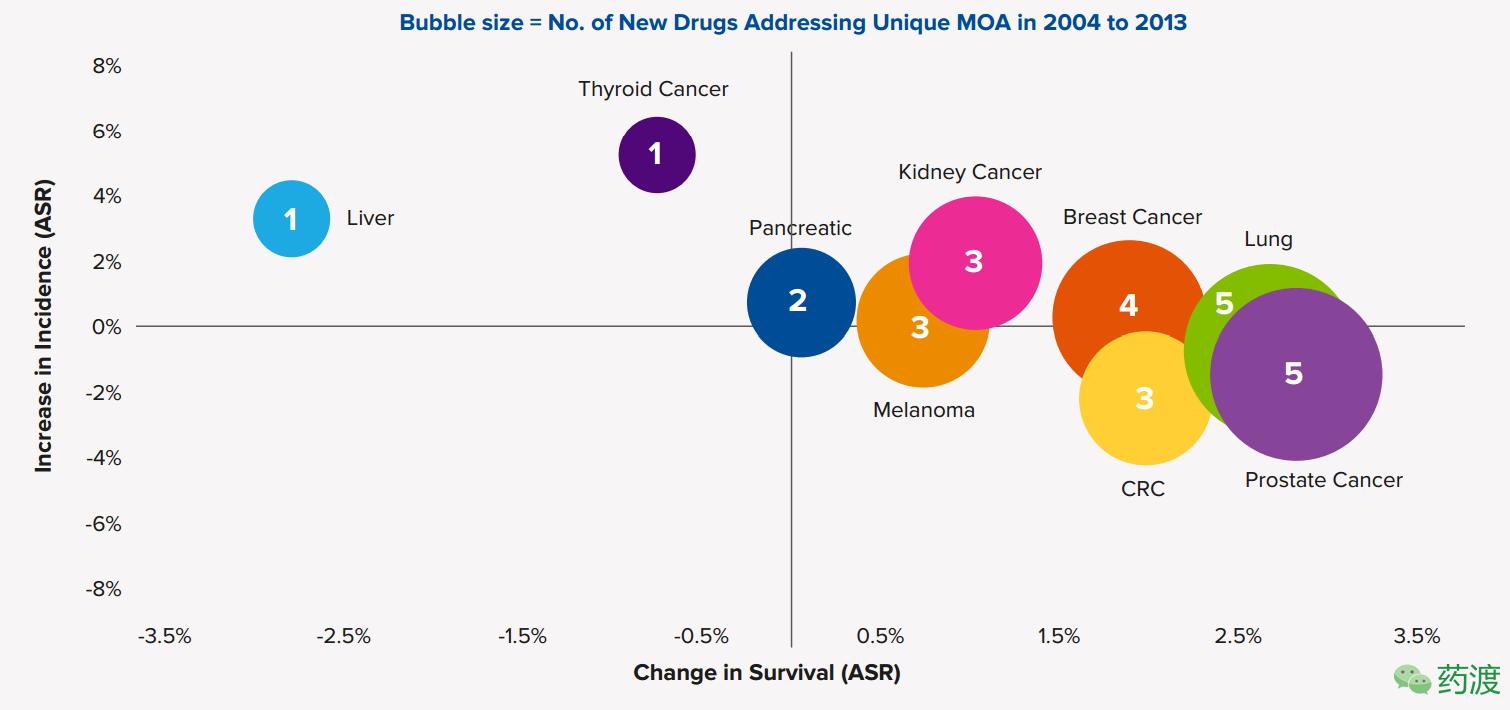 2004-2013年,全美发病率与致死率变化