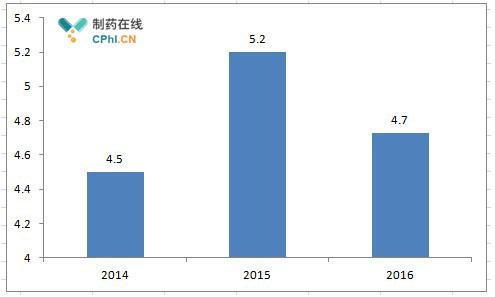 贝伐珠单抗国内销售额(亿人民币,不包括港澳台地区)