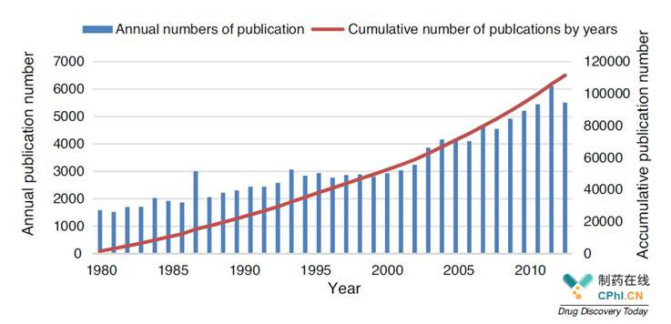 1980年至2014年药剂学出版物年度数量。
