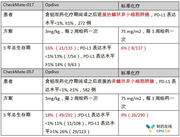 CheckMate-017与CheckMate-057两项关键三期临床试验数据