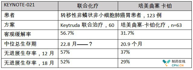 keytruda联合培美曲塞和卡铂在非小细胞肺癌中的最新数据