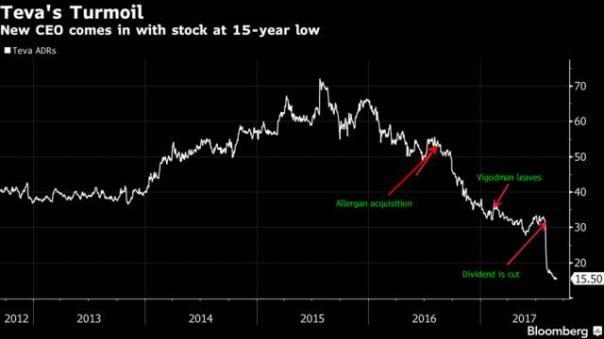 过去一年梯瓦股价暴跌57%
