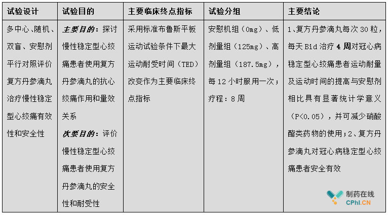 Ⅱ期临床试验主要情况