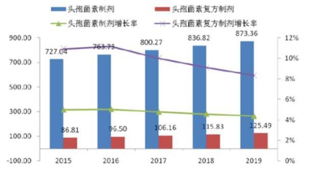 2015-2019 年我国头孢菌素制剂及复方制剂市场预测(亿元)