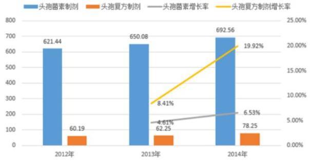 2012-2014 年我国头孢菌素制剂及复方制剂市场规模与增长率(亿元)