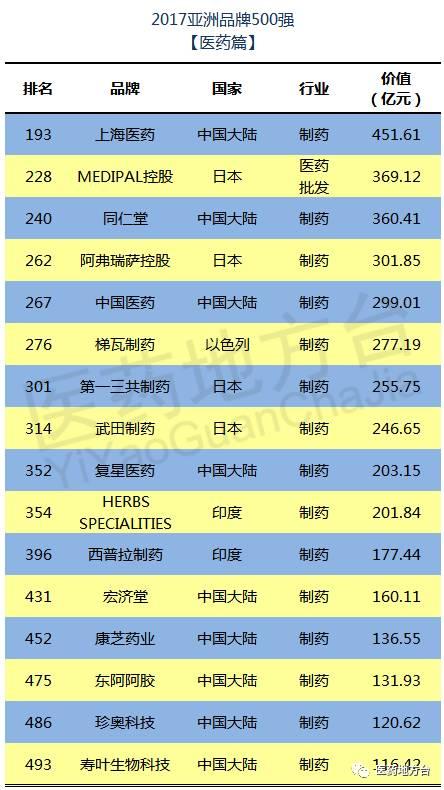 """上榜""""2017亚洲品牌500强""""的医药品牌有16个"""