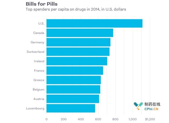 2014年全球公民药物花费清单Top10国家