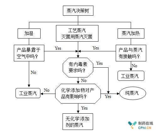 图7.2 制药用蒸汽决策树