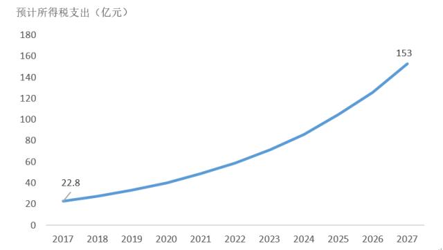 图2:2017年~2027年预计ODTC引起的所得税总支出