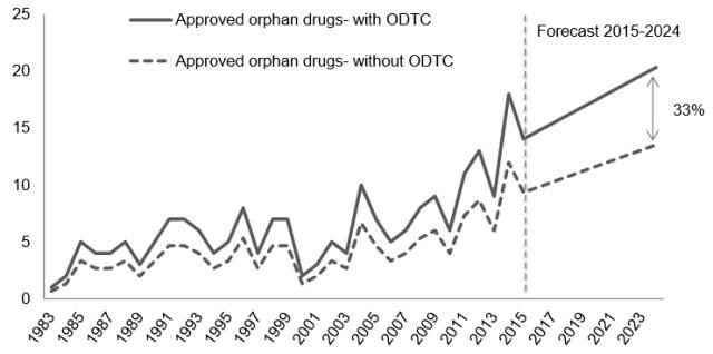 图3 :预计ODTC对孤儿药获批数量的影响