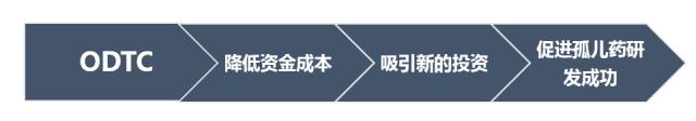 ODTC和孤儿药研发之间的主要经济联系