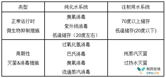 表1 消毒与灭菌措施