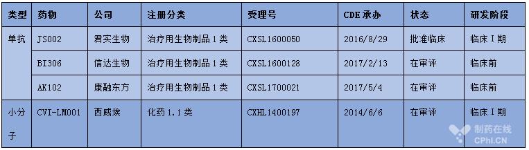 国内最值得关注的几个PCSK9抑制剂