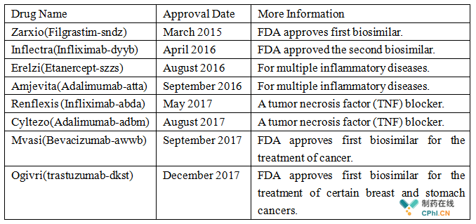 USFDA-Approved Biosimilar Products