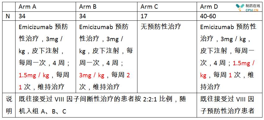HAVEN3(NCT02847637)便是一项针对体内无VIII因子中和抗体的患者
