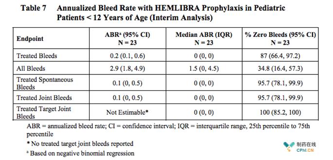 Emicizumab-kxwh预防治疗较BPA治疗降低99%的出血率