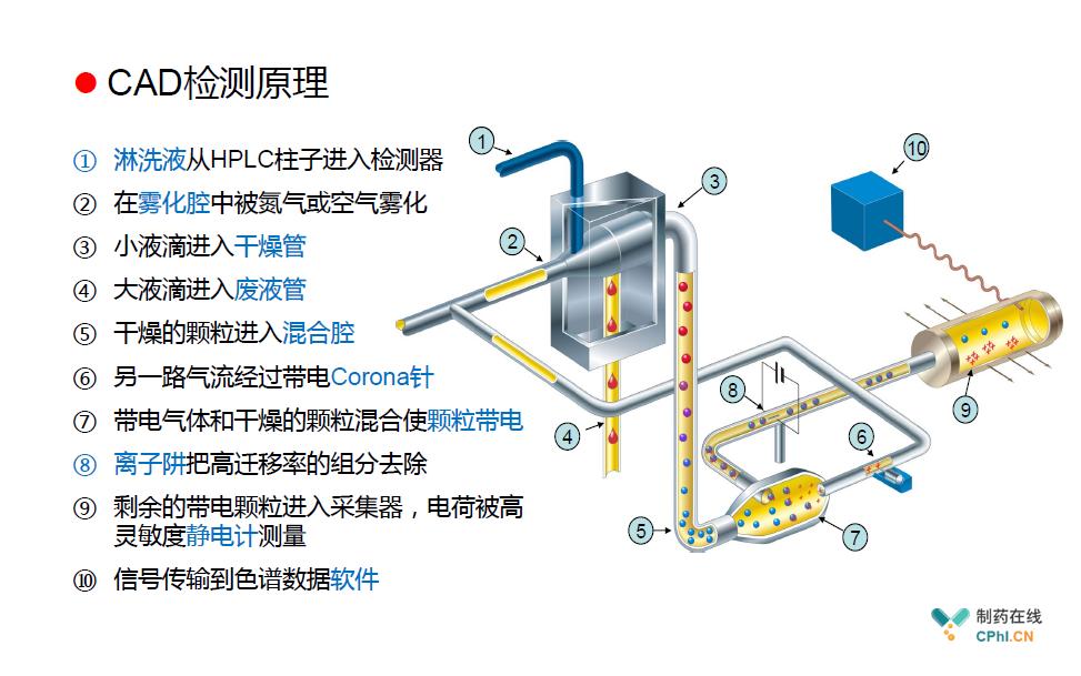 电雾式检测器(CAD)介绍