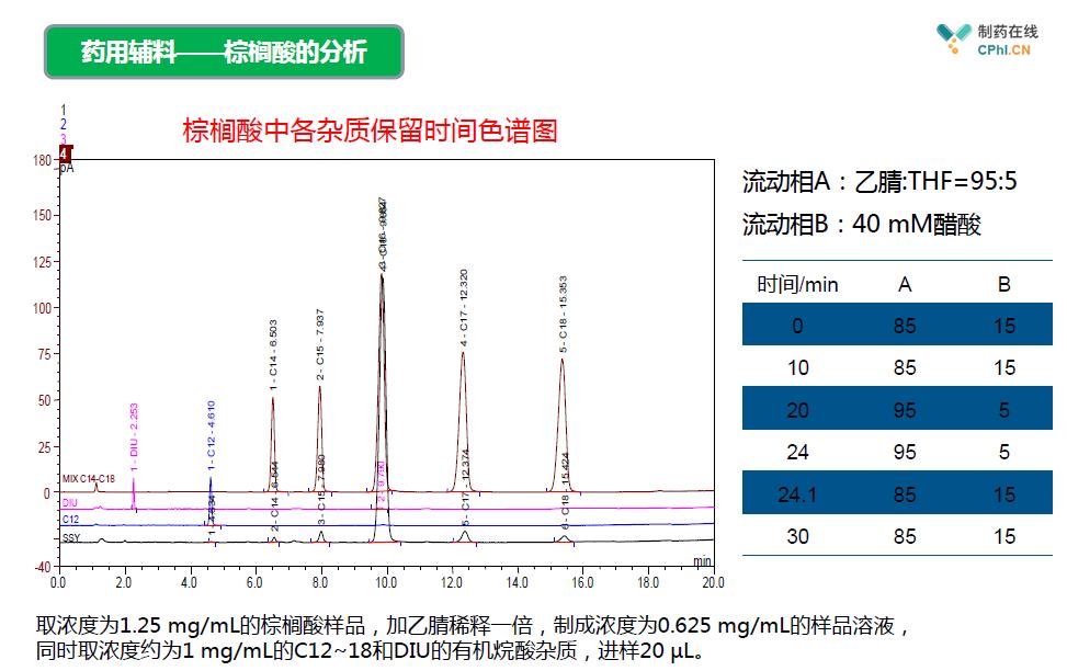 CAD用于药物载体脂肪酸的分析