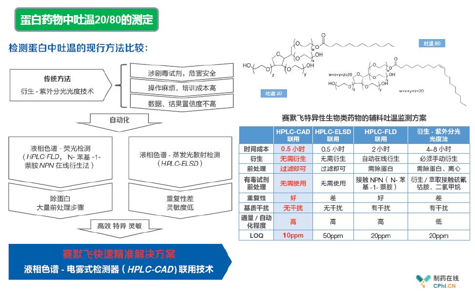 疫苗及蛋白药物中吐温20/80分析