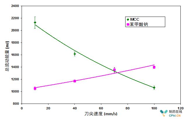 下图介绍了微晶纤维素和苯甲酸钠的流动能如何随桨叶转速而变化