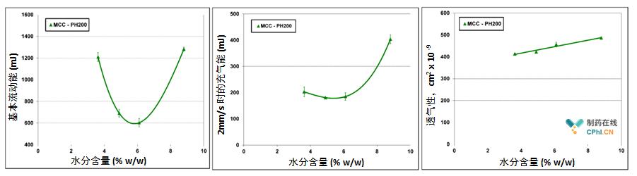 动态和透气性数据敏锐地描述了湿度对MCC的影响,并有助于了解本系统中定义流动行为的机制。