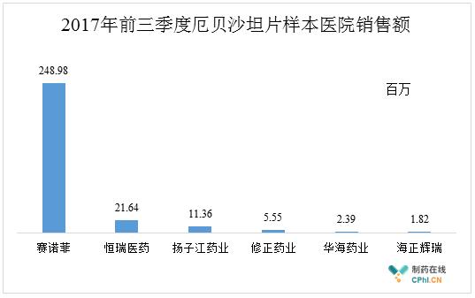2017年前三季度厄贝沙坦片全国样本医院销售额的TOP 6