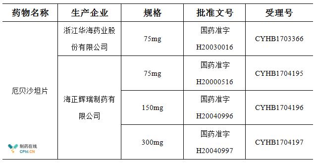 厄贝沙坦片是唯一一个拥有两家生产厂家通过批准的产品