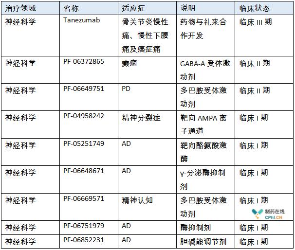 笔者通过查询辉瑞官方网站,目前神经科学领域有9个产品在推进