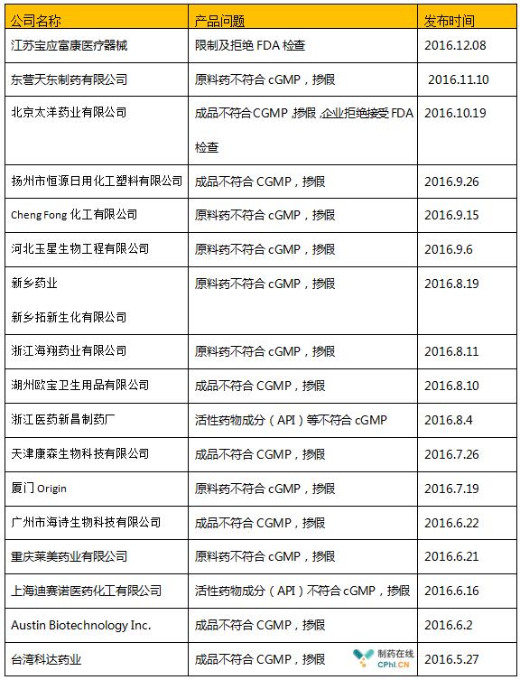 表三2016年FDA警告信中国及印度企业