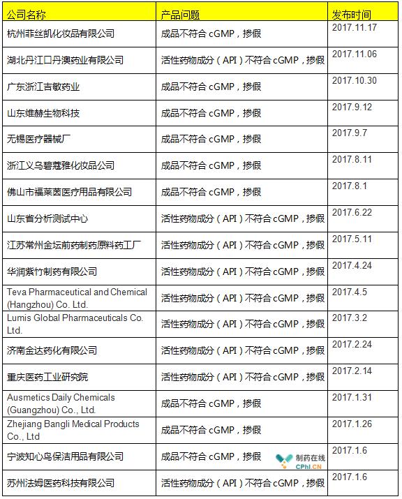 表四2017年FDA警告信中国及印度企业
