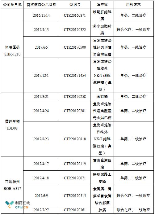 附表:IBI308、BGB-A317和SHR-1210目前开展的临床II期研究