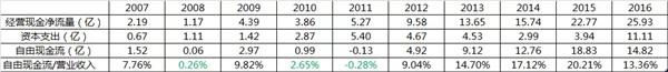 从图表看只有 2008、2010、2011 三年没有达标