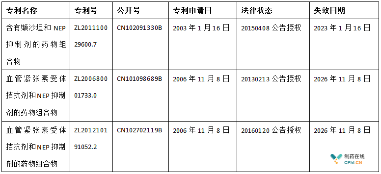 Entresto在中国专利布局