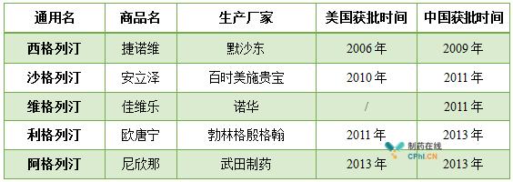 DPP-4抑制剂概览