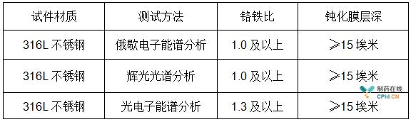 表2 钝化效果检测标准