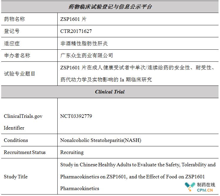 ZSP1601临床试验启动