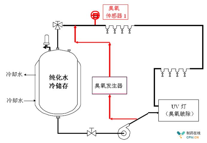 周期性杀菌时,开启臭氧发生器,维持水中臭氧浓度并保持一定时间,杀菌